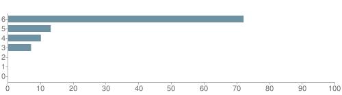 Chart?cht=bhs&chs=500x140&chbh=10&chco=6f92a3&chxt=x,y&chd=t:72,13,10,7,0,0,0&chm=t+72%,333333,0,0,10|t+13%,333333,0,1,10|t+10%,333333,0,2,10|t+7%,333333,0,3,10|t+0%,333333,0,4,10|t+0%,333333,0,5,10|t+0%,333333,0,6,10&chxl=1:|other|indian|hawaiian|asian|hispanic|black|white